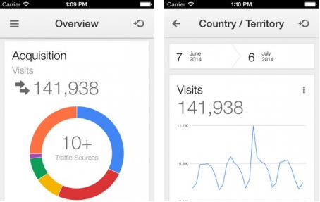 Google Analytics app for iOS featured image